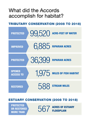 Accords habitat accomplishments - 2